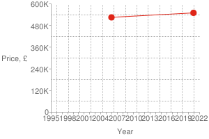 Chart?cht=s&chs=300x200&chxt=x,x,y,y&chd=t:1606,1135|550000,525000|550000&chco=df2518&chm=d,df2518,0,0:1,1&chxl=1:|year|3:|price,+£|0:|1995|+|+|1998|+|+|2001|+|+|2004|+|+|2007|+|+|2010|+|+|2013|+|+|2016|+|+|2019|+|+|2022|2:|0|120k|240k|360k|480k|600k&chxp=1,50|3,50&chds=789,1641,0,600000&chxr=0,789,1641|2,0,600000,120000.0&chg=7.6923076923076925,20,2,2,3
