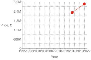 Chart?cht=s&chs=300x200&chxt=x,x,y,y&chd=t:1606,1447|2850000,2300000|2850000&chco=df2518&chm=d,df2518,0,0:1,1&chxl=1:|year|3:|price,+£|0:|1995|+|+|1998|+|+|2001|+|+|2004|+|+|2007|+|+|2010|+|+|2013|+|+|2016|+|+|2019|+|+|2022|2:|0|600k|1.2m|1.8m|2.4m|3.0m&chxp=1,50|3,50&chds=789,1641,0,3000000&chxr=0,789,1641|2,0,3000000,600000.0&chg=7.6923076923076925,20,2,2,3