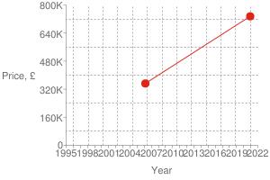 Chart?cht=s&chs=300x200&chxt=x,x,y,y&chd=t:1607,1141|735000,352500|735000&chco=df2518&chm=d,df2518,0,0:1,1&chxl=1:|year|3:|price,+£|0:|1995|+|+|1998|+|+|2001|+|+|2004|+|+|2007|+|+|2010|+|+|2013|+|+|2016|+|+|2019|+|+|2022|2:|0|160k|320k|480k|640k|800k&chxp=1,50|3,50&chds=789,1641,0,800000&chxr=0,789,1641|2,0,800000,160000.0&chg=7.6923076923076925,20,2,2,3