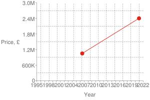 Chart?cht=s&chs=300x200&chxt=x,x,y,y&chd=t:1607,1153|2400000,1050000|2400000&chco=df2518&chm=d,df2518,0,0:1,1&chxl=1:|year|3:|price,+£|0:|1995|+|+|1998|+|+|2001|+|+|2004|+|+|2007|+|+|2010|+|+|2013|+|+|2016|+|+|2019|+|+|2022|2:|0|600k|1.2m|1.8m|2.4m|3.0m&chxp=1,50|3,50&chds=789,1641,0,3000000&chxr=0,789,1641|2,0,3000000,600000.0&chg=7.6923076923076925,20,2,2,3