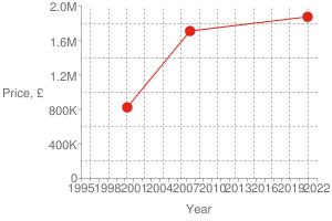 Chart?cht=s&chs=300x200&chxt=x,x,y,y&chd=t:1607,1182,955 1875000,1710000,825000 1875000&chco=df2518&chm=d,df2518,0,0:2,1&chxl=1: year 3: price,+£ 0: 1995 + + 1998 + + 2001 + + 2004 + + 2007 + + 2010 + + 2013 + + 2016 + + 2019 + + 2022 2: 0 400k 800k 1.2m 1.6m 2.0m&chxp=1,50 3,50&chds=789,1641,0,2000000&chxr=0,789,1641 2,0,2000000,400000.0&chg=7.6923076923076925,20,2,2,3