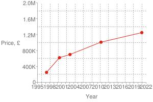 Chart?cht=s&chs=300x200&chxt=x,x,y,y&chd=t:1607,1287,1044,961,860|1250000,1010000,700000,620000,250000|1250000&chco=df2518&chm=d,df2518,0,0:4,1&chxl=1:|year|3:|price,+£|0:|1995|+|+|1998|+|+|2001|+|+|2004|+|+|2007|+|+|2010|+|+|2013|+|+|2016|+|+|2019|+|+|2022|2:|0|400k|800k|1.2m|1.6m|2.0m&chxp=1,50|3,50&chds=789,1641,0,2000000&chxr=0,789,1641|2,0,2000000,400000.0&chg=7.6923076923076925,20,2,2,3