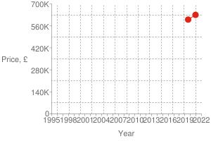 Chart?cht=s&chs=300x200&chxt=x,x,y,y&chd=t:1607,1565 630000,600000 630000&chco=df2518&chm=d,df2518,0,0:1,1&chxl=1: year 3: price,+£ 0: 1995 + + 1998 + + 2001 + + 2004 + + 2007 + + 2010 + + 2013 + + 2016 + + 2019 + + 2022 2: 0 140k 280k 420k 560k 700k&chxp=1,50 3,50&chds=789,1641,0,700000&chxr=0,789,1641 2,0,700000,140000.0&chg=7.6923076923076925,20,2,2,3
