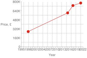 Chart?cht=s&chs=300x200&chxt=x,x,y,y&chd=t:1608,1501,1428,884 775000,730000,600000,270000 775000&chco=df2518&chm=d,df2518,0,0:3,1&chxl=1: year 3: price,+£ 0: 1995 + + 1998 + + 2001 + + 2004 + + 2007 + + 2010 + + 2013 + + 2016 + + 2019 + + 2022 2: 0 160k 320k 480k 640k 800k&chxp=1,50 3,50&chds=789,1641,0,800000&chxr=0,789,1641 2,0,800000,160000.0&chg=7.6923076923076925,20,2,2,3