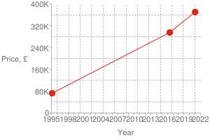 Chart?cht=s&chs=300x200&chxt=x,x,y,y&chd=t:1610,1465,793 370000,295000,72500 370000&chco=df2518&chm=d,df2518,0,0:2,1&chxl=1: year 3: price,+£ 0: 1995 + + 1998 + + 2001 + + 2004 + + 2007 + + 2010 + + 2013 + + 2016 + + 2019 + + 2022 2: 0 80k 160k 240k 320k 400k&chxp=1,50 3,50&chds=789,1641,0,400000&chxr=0,789,1641 2,0,400000,80000.0&chg=7.6923076923076925,20,2,2,3