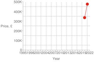 Chart?cht=s&chs=300x200&chxt=x,x,y,y&chd=t:1610,1575 475000,335000 475000&chco=df2518&chm=d,df2518,0,0:1,1&chxl=1: year 3: price,+£ 0: 1995 + + 1998 + + 2001 + + 2004 + + 2007 + + 2010 + + 2013 + + 2016 + + 2019 + + 2022 2: 0 100k 200k 300k 400k 500k&chxp=1,50 3,50&chds=789,1641,0,500000&chxr=0,789,1641 2,0,500000,100000.0&chg=7.6923076923076925,20,2,2,3