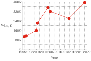 Chart?cht=s&chs=300x200&chxt=x,x,y,y&chd=t:1611,1405,1159,1127,988,975,840,815|392500,260000,316926,350000,220000,157000,112000,105000|392500&chco=df2518&chm=d,df2518,0,0:7,1&chxl=1:|year|3:|price,+£|0:|1995|+|+|1998|+|+|2001|+|+|2004|+|+|2007|+|+|2010|+|+|2013|+|+|2016|+|+|2019|+|+|2022|2:|0|80k|160k|240k|320k|400k&chxp=1,50|3,50&chds=789,1641,0,400000&chxr=0,789,1641|2,0,400000,80000.0&chg=7.6923076923076925,20,2,2,3
