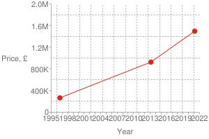 Chart?cht=s&chs=300x200&chxt=x,x,y,y&chd=t:1613,1362,839|1495000,925000,265000|1495000&chco=df2518&chm=d,df2518,0,0:2,1&chxl=1:|year|3:|price,+£|0:|1995|+|+|1998|+|+|2001|+|+|2004|+|+|2007|+|+|2010|+|+|2013|+|+|2016|+|+|2019|+|+|2022|2:|0|400k|800k|1.2m|1.6m|2.0m&chxp=1,50|3,50&chds=789,1641,0,2000000&chxr=0,789,1641|2,0,2000000,400000.0&chg=7.6923076923076925,20,2,2,3