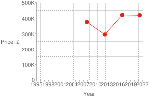 Chart?cht=s&chs=300x200&chxt=x,x,y,y&chd=t:1618,1479,1339,1196|417900,420000,295000,375000|420000&chco=df2518&chm=d,df2518,0,0:3,1&chxl=1:|year|3:|price,+£|0:|1995|+|+|1998|+|+|2001|+|+|2004|+|+|2007|+|+|2010|+|+|2013|+|+|2016|+|+|2019|+|+|2022|2:|0|100k|200k|300k|400k|500k&chxp=1,50|3,50&chds=789,1641,0,500000&chxr=0,789,1641|2,0,500000,100000.0&chg=7.6923076923076925,20,2,2,3