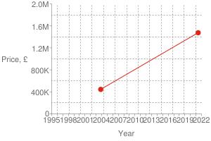 Chart?cht=s&chs=300x200&chxt=x,x,y,y&chd=t:1622,1068|1475000,445000|1475000&chco=df2518&chm=d,df2518,0,0:1,1&chxl=1:|year|3:|price,+£|0:|1995|+|+|1998|+|+|2001|+|+|2004|+|+|2007|+|+|2010|+|+|2013|+|+|2016|+|+|2019|+|+|2022|2:|0|400k|800k|1.2m|1.6m|2.0m&chxp=1,50|3,50&chds=789,1641,0,2000000&chxr=0,789,1641|2,0,2000000,400000.0&chg=7.6923076923076925,20,2,2,3