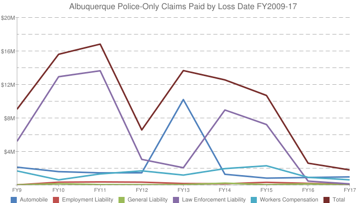 Graph: ABQ Police Only Claims Paid