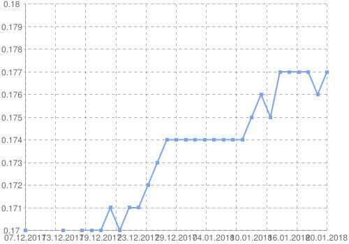 График рубля к Доллару США за 30 дней