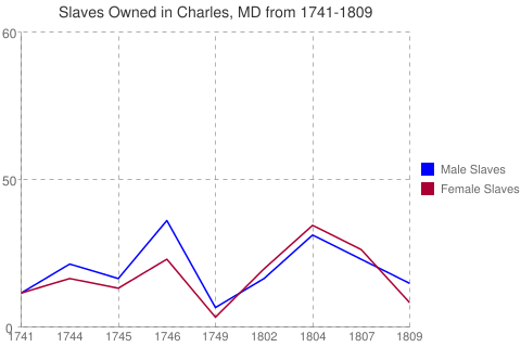 Slaves Owned in Charles, MD from 1741-1809