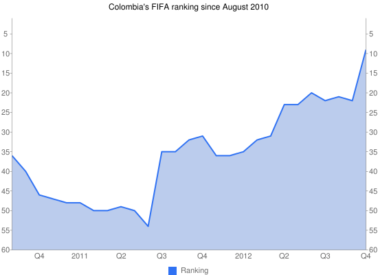 Colombia's FIFA ranking since August 2010
