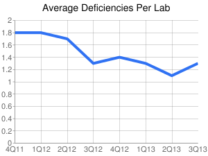 Average Deficiencies Per Lab