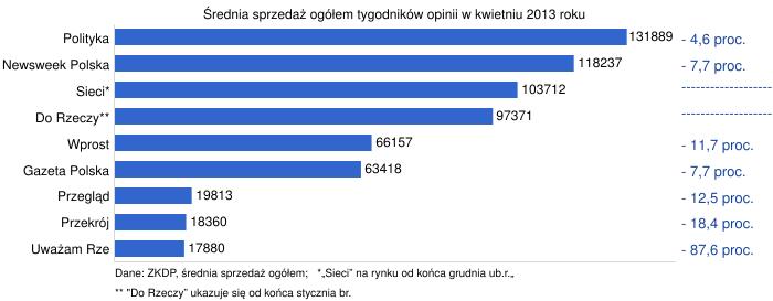 http://chart.googleapis.com/chart?chxl=0:%7CPolityka%7CNewsweek+Polska%7CSieci*%7CDo+Rzeczy**%7CWprost%7CGazeta+Polska%7CPrzegl%C4%85d%7CPrzekr%C3%B3j%7CUwa%C5%BCam+Rze%7C1:%7C-+4%2C6+proc.%7C-+7%2C7+proc.%7C-------------------%7C-------------------%7C-+11%2C7+proc.%7C-+7%2C7+proc.%7C-+12%2C5+proc.%7C-+18%2C4+proc.%7C-+87%2C6+proc.%7C2:%7CDane%3A+ZKDP%2C+%C5%9Brednia+sprzeda%C5%BC+og%C3%B3%C5%82em%3B+++*%E2%80%9ESieci%E2%80%9D+na+rynku+od+ko%C5%84ca+grudnia+ub.r.%E2%80%9E%7C3:%7C**+%22Do+Rzeczy%E2%80%9D+ukazuje+si%C4%99+od+ko%C5%84ca+stycznia+br.&chxp=0,9,8,7,6,5,4,3,2,1%7C1,9,8,7,6,5,4,3,2,1%7C2,1%7C3,24&chxr=0,0.5,9.5%7C1,0.5,9.5%7C2,-16,79%7C3,-16,350&chxs=0,000000,11.5,1,l,676767%7C1,18459F,13,-1,_,676767%7C2,000000,10.5,-0.5,l,676767%7C3,000000,10.5,-0.5,l,676767&chxt=y,r,x,x&chbh=15,0,9&chs=700x273&cht=bhg&chco=3366CC&chds=0,144500&chd=t:131889,118237,103712,97371,66157,63418,19813,18360,17880&chdlp=b&chma=0,5&chm=N+,000000,0,0:11,12,1&chtt=%C5%9Arednia+sprzeda%C5%BC+og%C3%B3%C5%82em+tygodnik%C3%B3w+opinii+w+kwietniu+2013+roku&chts=000000,12.5