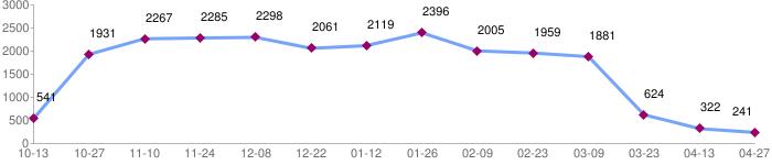 年度大台南地區數量趨勢圖