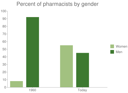 Percent of pharmacists by gender