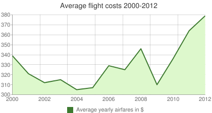 Average flight costs 2000-2012