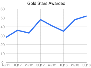 Gold Stars Awarded