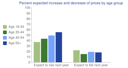 Percent expected increase and decrease of prices by age group