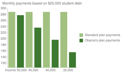 Monthly payments based on $25,000 student debt