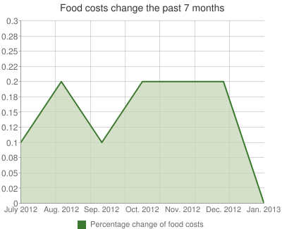 Food costs change the past 7 months