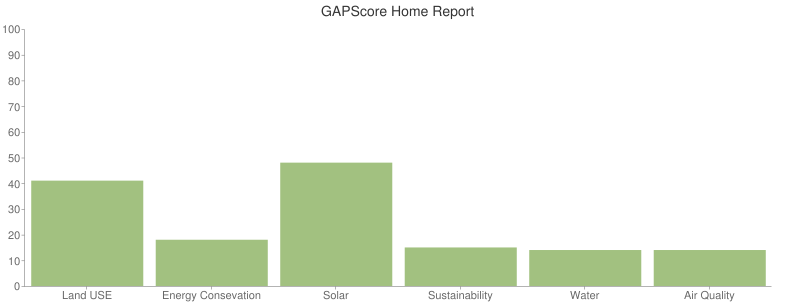 GAPScore Home Report