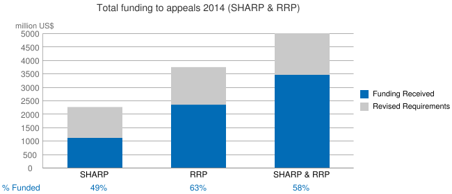 Total funding to appeals 2014 (SHARP & RRP)