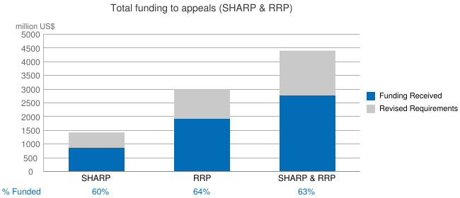 Total funding to appeals (SHARP & RRP)