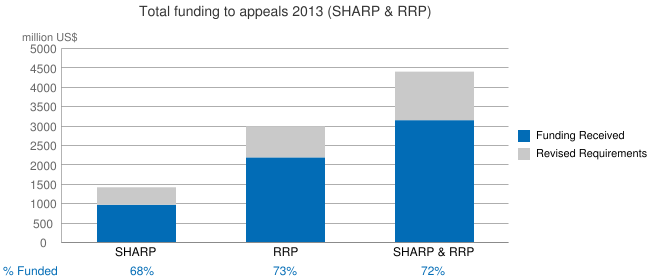 Total funding to appeals - 2013 (SHARP & RRP)