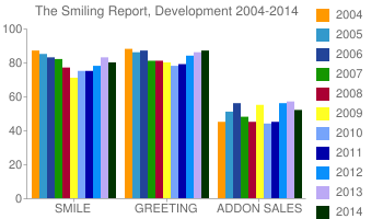 TheSmilingReport,Development2004-2014
