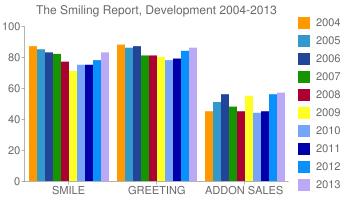 TheSmilingReport,Development2004-2013