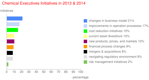 Chemical Executives Initiatives in 2013 & 2014
