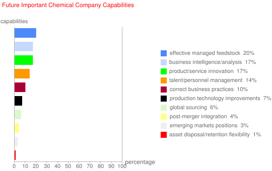 Future Important Chemical Company Capabilities