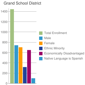 Grand School District
