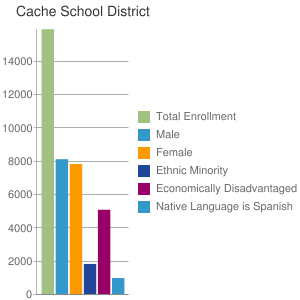 Cache School District