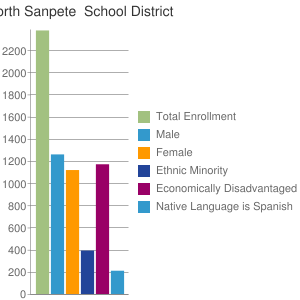 North Sanpete  School District