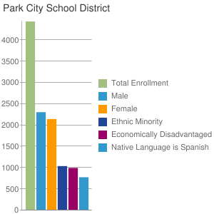 Park City School District