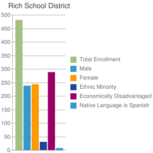 Rich School District