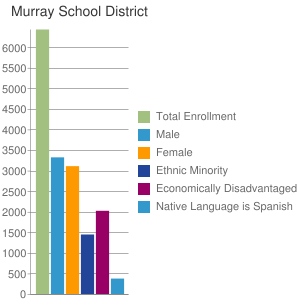 Murray School District