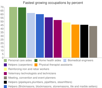 Fastest growing occupations by percent