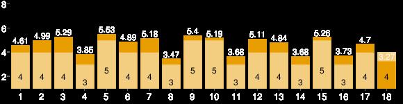 Hole Stats Chart