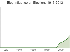 Blog Influence on Elections 1913-2013