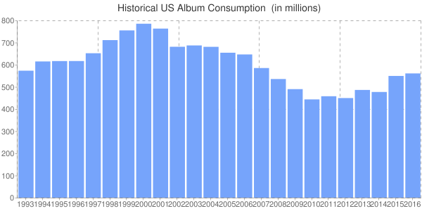 Album Consumption Historical Comparison