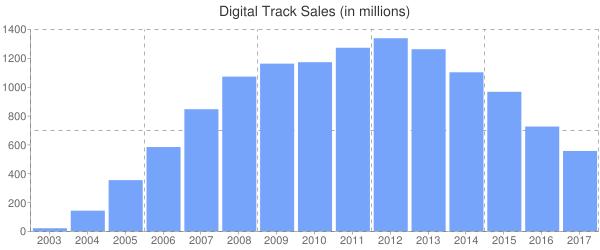 Digital Track Sales (in millions)