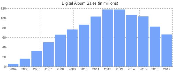 Digital Album Sales (in millions)