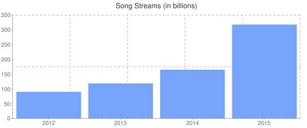 Song Streams (in billions)