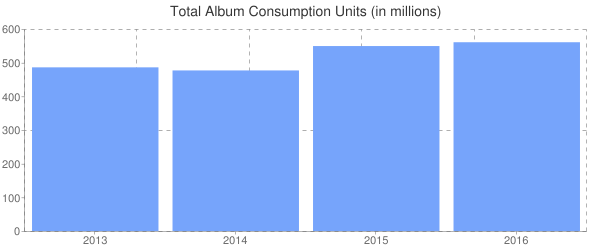 Total Album Consumption Units (in millions)