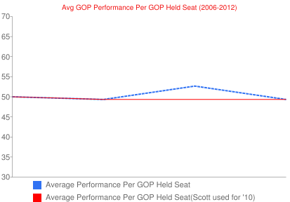 Avg GOP Performance Per GOP Held Seat (2006-2012)